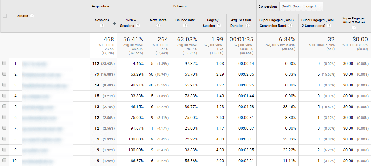 Google Analytics: Acquisition Report step 3