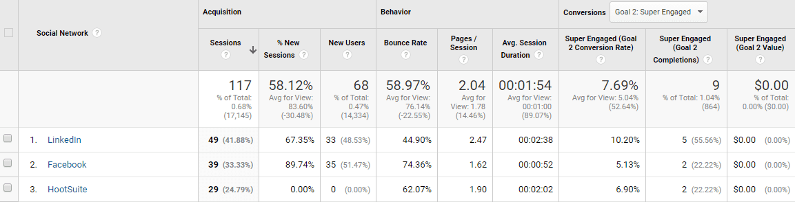 Google Analytics - Acquisition Overview Report - Step 4